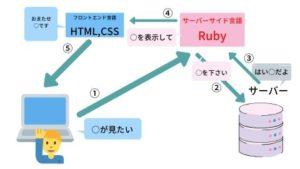 データベースとの関係図
